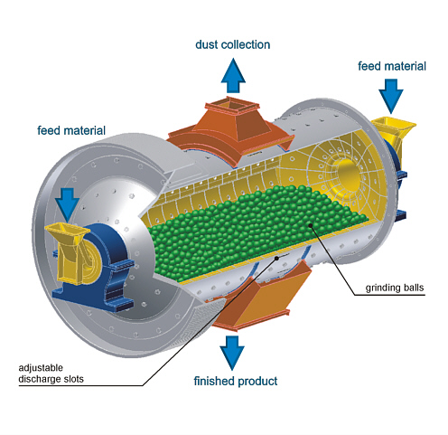Intro Into Ball Mill  Intro Into Blog