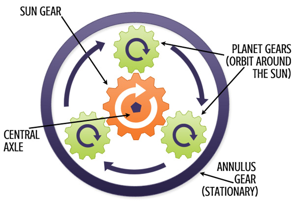 Planetary-Gear-Boxes